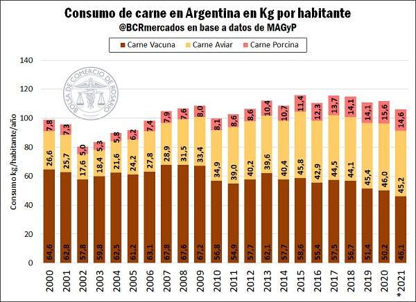 Consumo de carne en Argentina: dinámica y tendencia   Bolsa de Comercio de  Rosario