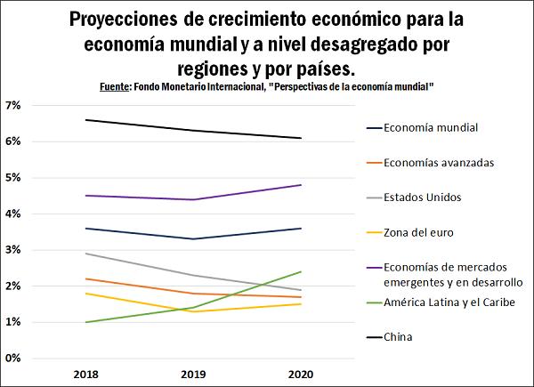 Calendario Fmi 2020.Perspectivas De La Economia Mundial Segun El Fmi