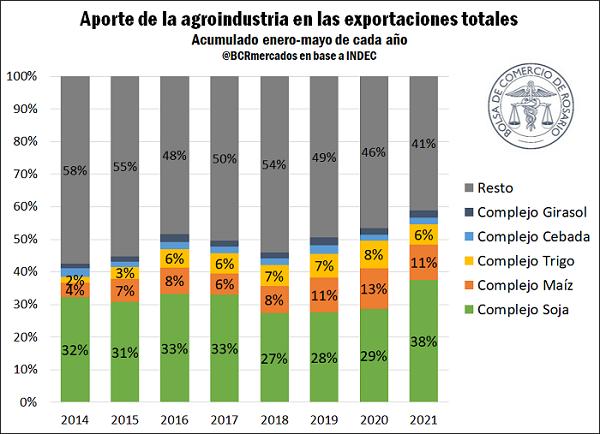 Los 6 principales complejos del agro explican 60% de las exportaciones totales de Argentina
