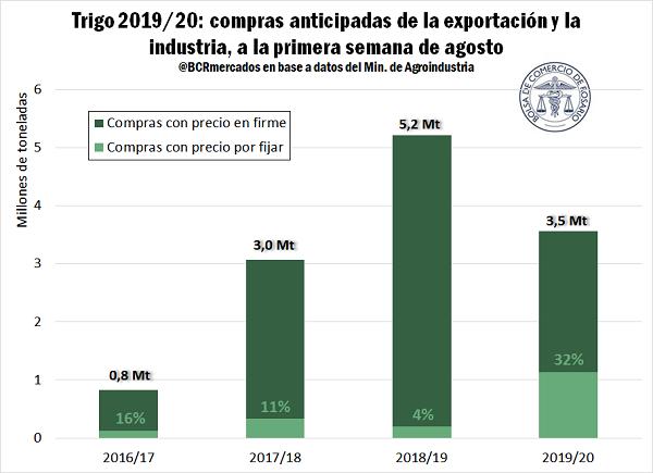 casi tercio negocios locales trigo 201920 aun no tiene precio