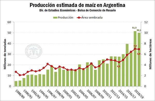 Producción y destino del maíz 2019/20 en Argentina | Bolsa de ...